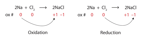 oxidation reduction reactions introductory chemistry 1st canadian
