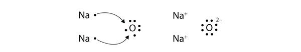 Electron Transfer: Ionic Bonds – Introductory Chemistry ... Na2o Dot Structure