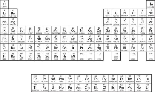electronic structure and the periodic table  u2013 introductory