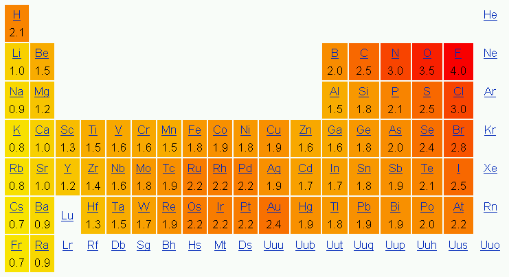 Figure 9.3 Electronegativities by Elements. By Joanjoc at ca.wikipedia [Public domain], from Wikimedia Commons