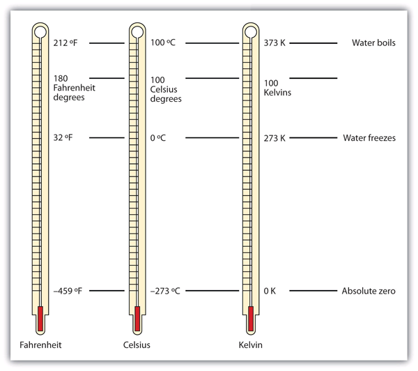 Other Units: Temperature and Density – Introductory