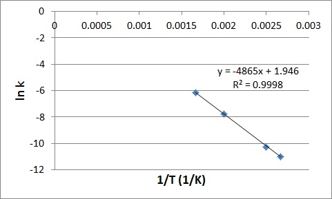 determination of the activation energy essay In conclusion, from part a the order of reaction of the iodate was found to be 2068 while the actual value is 2, and the percent error for this value was 34 % the final rate law determined was: in part b the activation energy was found to be 17817334 j/molk and the frequency factor is 13845.