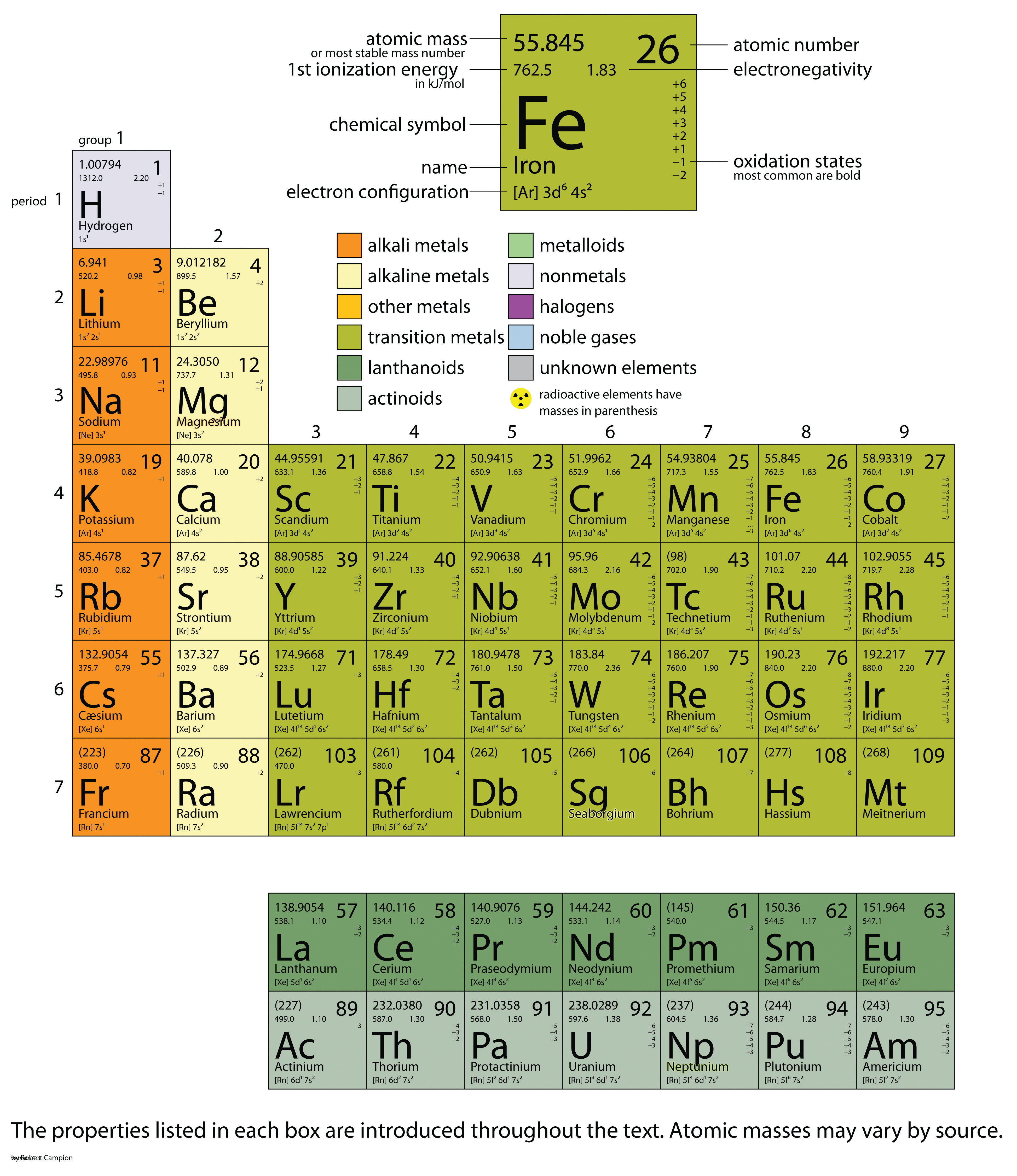 Appendix periodic table of the elements introductory chemistry image image gamestrikefo Gallery