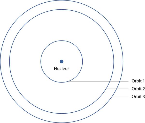 Bohrs Hydrogen Atom on Hydrogen Bohr Model Diagram