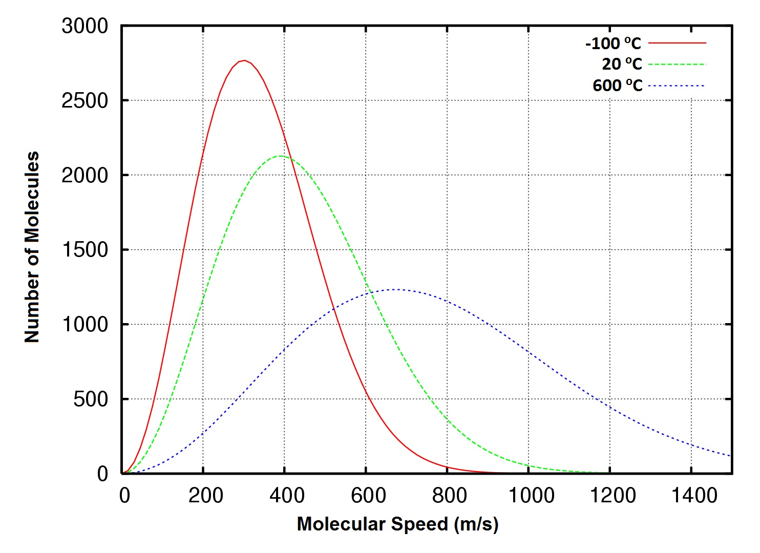 Figure 6.# Distribution of molecular speeds, Oxygen gas at -100, 20 and 600 oC.