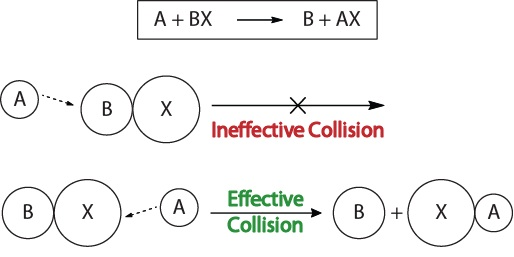 Figure 17.1-3. Visualization of an ineffective and effective collision based on molecular orientation.