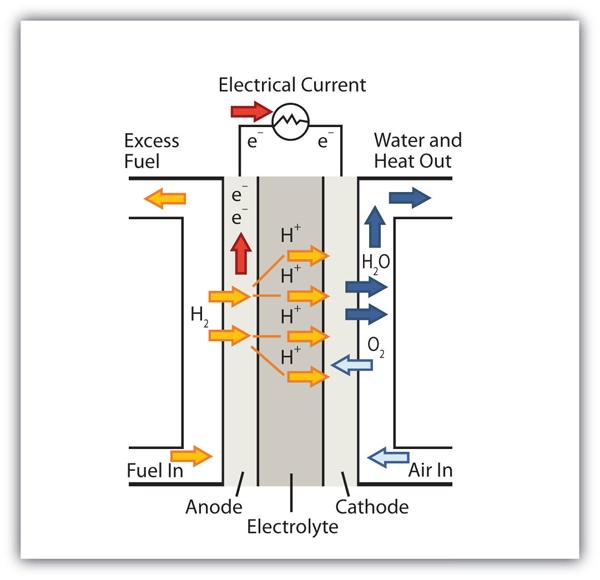 ti chemical reaction in automobiles Read and download texas instruments ti pro manual 1988 honda crx motor car manual carburetor manual bf40 nikko alternator manual levenspiel chemical reaction.