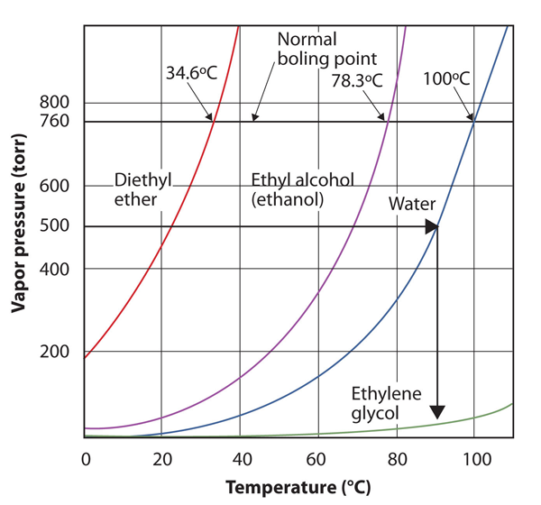 Pressure vs Temperature 2