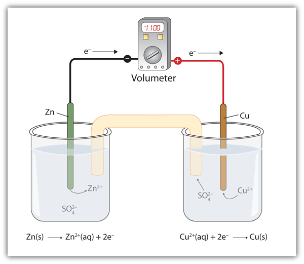 Redox Reaction With Voltmeter