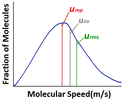 how to find average molecular speed of gas