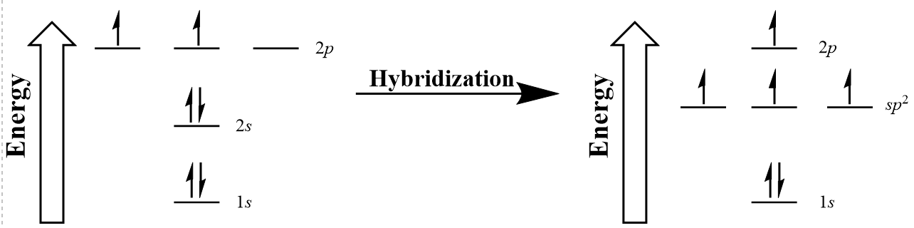 Figure #.#. sp2 hybridization of carbon.