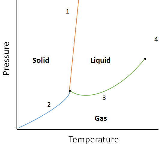 Diagram Normal Melting Point Flammability Diagram ...
