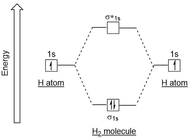 Molecular Orbitals – Introductory Chemistry- 1st Canadian ... H2 Molecular Orbital Diagram