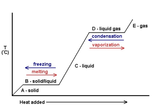Figure #.#. Generic heating curve diagram.