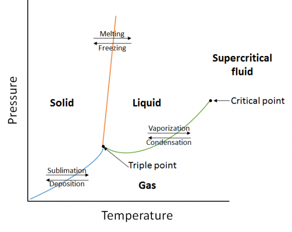 properties of liquids  u2013 introductory chemistry