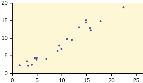 This is a scatterplot. The points in the plot show a fairly strong, linear, uphill trend.