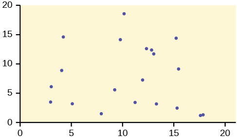 This is a scatterplot. The points in the plot are spread across the graph and do not exhibit a strong trend of any kind.
