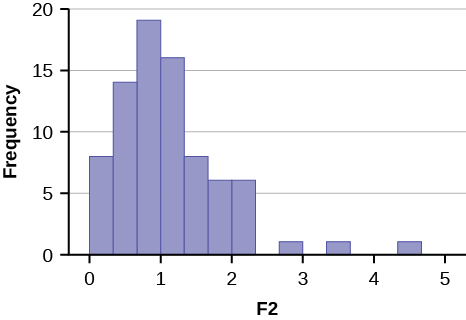 This graph shows a histogram for an F distribution. The right-skewed graph peaks just before 1. The right tail of the graph consists of 3 bars, each with height 1 and with gaps between each bar.