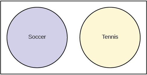 This is a Venn diagram with two circles. One circle is labeled Soccer and the other is labeled Tennis. The circles do not overlap.