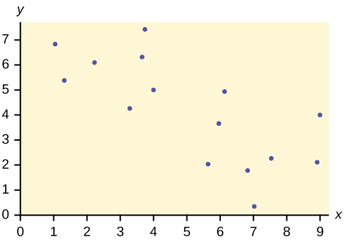 This is a scatterplot with several points plotted in the first quadrant. The points move downward to the right. The overall pattern can be modeled with a line, but the points are widely scattered.
