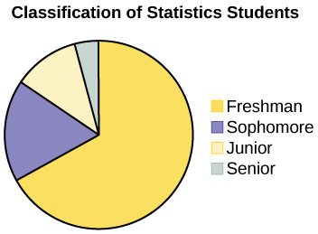 This is a pie chart showing the class classification of statistics students. The chart has 4 sections labeled Freshman, Sophomore, Junior, Senior. A question is asked below the pie chart: what type of data does this graph show?