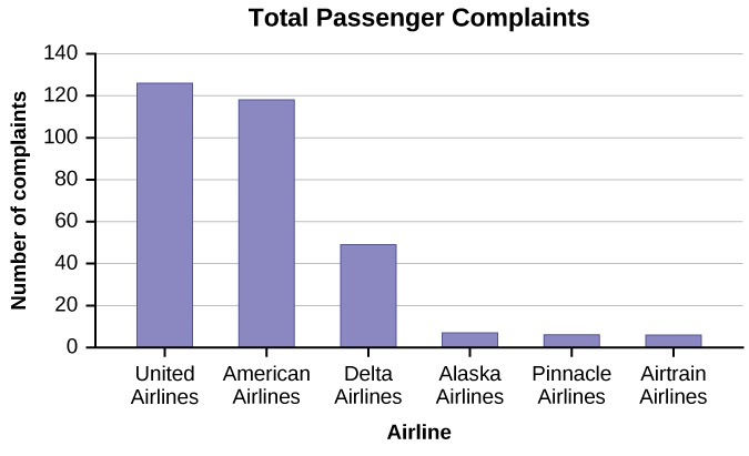 This is a bar graph with 6 different airlines on the x-axis, and number of complaints on y-axis. The graph is titled Total Passenger Complaints. Data is from an April 2013 DOT report.