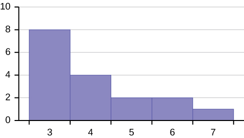 This is a histogram which consists of 5 adjacent bars with the x-axis split into intervals of 1 from 3 to 7. The bar heights peak at the first bar and taper lower to the right. The bar heights from left to right are: 8, 4, 2, 2, 1.