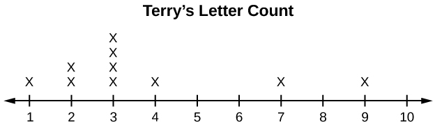 This dot plot matches the supplied data for Terry. The plot uses a number line from 1 to 10. It shows one x over 1, two x's over 2, four x's over 3, one x over 4, one x over 7, and one x over 9. There are no x's over the numbers 5, 6, 8, and 10.
