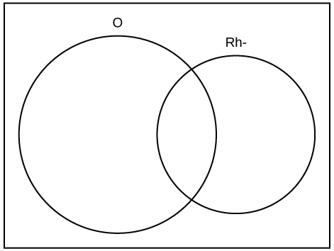 This is an empty Venn diagram showing two overlapping circles. The left circle is labeled O and the right circle is labeled RH-.