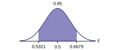 This is a normal distribution curve. The peak of the curve coincides with the point 0.6 on the horizontal axis. A central region is shaded between points 0.5321 and 0.6679.
