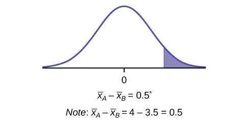This is a normal distribution curve with mean equal to 0. A vertical line near the tail of the curve to the right of zero extends from the axis to the curve. The region under the curve to the right of the line is shaded.