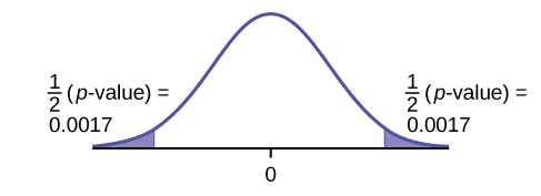 This is a normal distribution curve with mean equal to zero. Both the right and left tails of the curve are shaded. Each tail represents 1/2(p-value) = 0.0017.