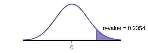 This is a normal distribution curve with mean equal to zero. A vertical line near the tail of the curve to the right of zero extends from the axis to the curve. The region under the curve to the right of the line is shaded representing p-value = 0.2354.