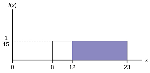 f(X)=1/15 graph displaying a boxed region consisting of a horizontal line extending to the right from point 1/15 on the y-axis, a vertical upward line from points 8 and 23 on the x-axis, and the x-axis. A shaded region from points 12-23 occurs within this area.