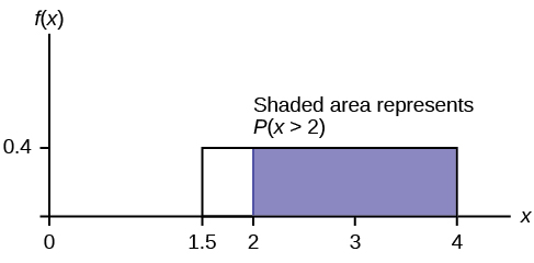 This shows the graph of the function f(x) = 0.4. A horiztonal line ranges from the point (1.5, 0.4) to the point (4, 0.4). Vertical lines extend from the x-axis to the graph at x = 1.5 and x = 4 creating a rectangle. A region is shaded inside the rectangle from x = 2 to x = 4.
