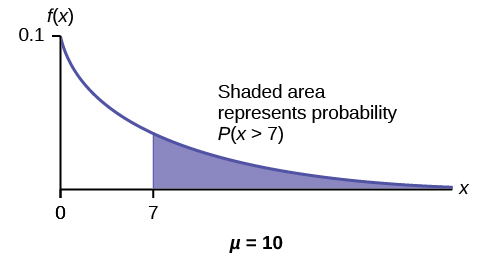 Exponential graph with the curved line beginning at point (0, 0.1) and curves down towards point (∞, 0). A vertical upward line extends from point 1 to the curved line. The probability area occurs from point 1 to the end of the curve. The x-axis is equal to the amount of time a computer part lasts.