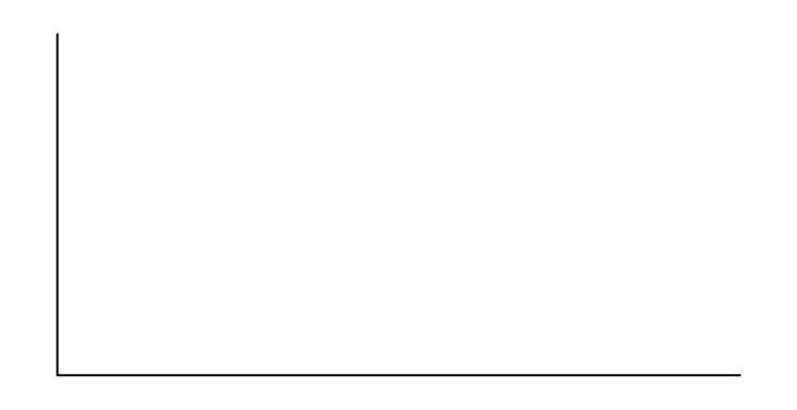 This is a blank graph template. The vertical and horizontal axes are unlabeled.