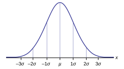 This frequency curve illustrates the empirical rule. The normal curve is shown over a horizontal axis. The axis is labeled with points -3s, -2s, -1s, m, 1s, 2s, 3s. Vertical lines connect the axis to the curve at each labeled point. The peak of the curve aligns with the point m.