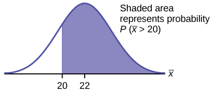 This is a normal distribution curve. The peak of the curve coincides with the point 22 on the horizontal axis. A point, 20, is labeled to the left of 22. A vertical line extends from 20 to the curve. The area under the curve to the right of k is shaded. The shaded area shows that P(x-bar > 20).