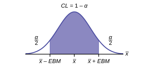 This is a normal distribution curve. The peak of the curve coincides with the point x-bar on the horizontal axis. The points x-bar - EBM and x-bar + EBM are labeled on the axis. Vertical lines are drawn from these points to the curve, and the region between the lines is shaded. The shaded region has area equal to 1 - a and represents the confidence level. Each unshaded tail has area a/2.