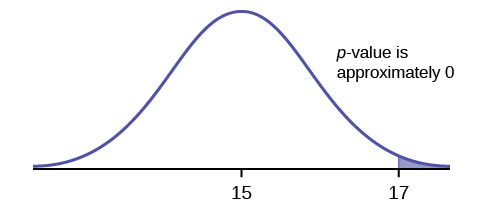 Normal distribution curve on average bread heights with values 15, as the population mean, and 17, as the point to determine the p-value, on the x-axis.