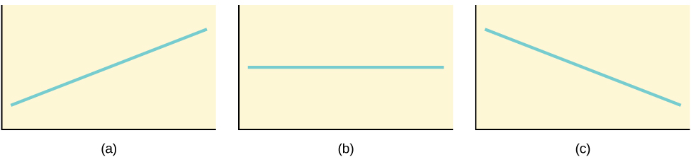 Three possible graphs of the equation y = a + bx. For the first graph, (a), b > 0 and so the line slopes upward to the right. For the second, b = 0 and the graph of the equation is a horizontal line. In the third graph, (c), b < 0 and the line slopes downward to the right.