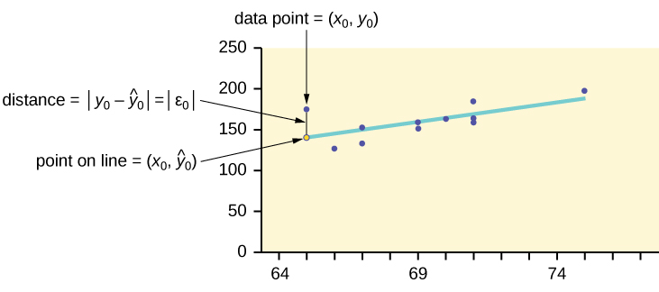The scatter plot of exam scores with a line of best fit. One data point is highlighted along with the corresponding point on the line of best fit. Both points have the same x-coordinate. The distance between these two points illustrates how to compute the sum of squared errors.