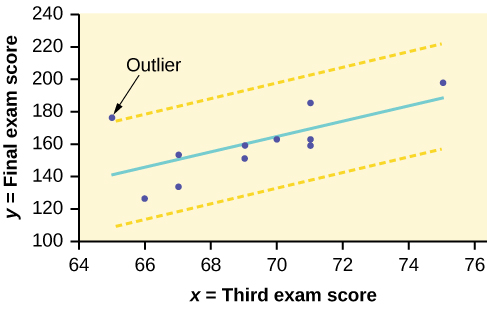 The scatter plot of exam scores with a line of best fit.Two yellow dashed lines run parallel to the line of best fit. The dashed lines run above and below the best fit line at equal distances. One data point falls outside the boundary created by the dashed lines—it is an outlier.