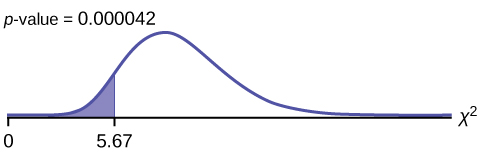 This is a nonsymmetrical chi-square curve with values of 0 and 5.67 labeled on the horizontal axis. The point 5.67 lies to the left of the peak of the curve. A vertical upward line extends from 5.67 to the curve and the region to the left of this line is shaded. The shaded area is equal to the p-value.
