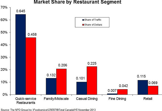 Market share by restaurant segment. Long description available.