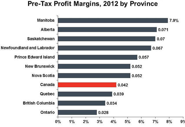 Profit margins in 2012 by province. Long description available.