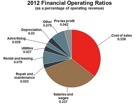 2012 Financial operating ratios. Long description available.