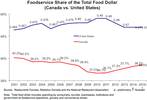 Food service spending. Long description available