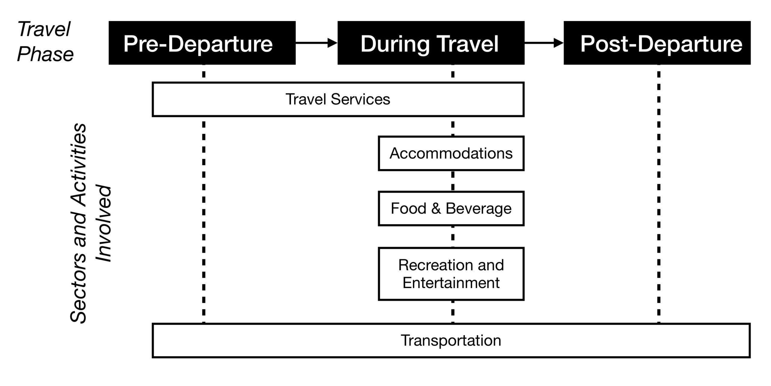 Tourism supply chain. Long description available.